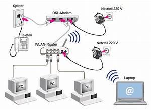 Wlan Ohne Internet : belkin wlan router problem internet verbindung modem ~ Jslefanu.com Haus und Dekorationen