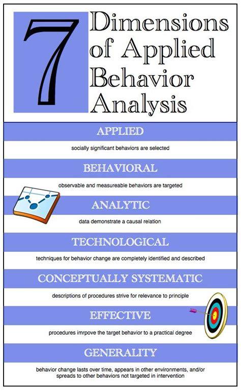 Behavior Modification U Of M by Aba Everyday Baer D M Wolf M M Risley T 1968
