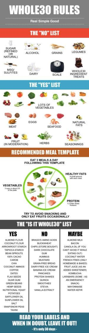 whole30 template whole30 starter kit