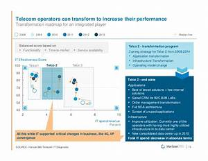 Improving business results through digital transformation ...