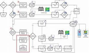 Advanced Workflows