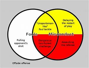 A Venn Diagram Showing The Relationship Between Fouls And Misconduct In Association Football