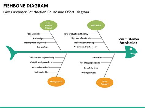 Fishbone diagrams templates