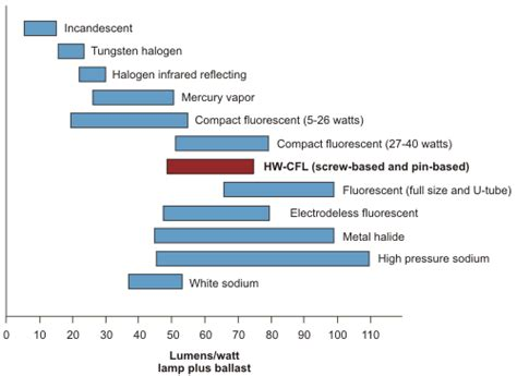 how does efficacy of hw cfls compare to other light