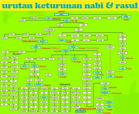 Dari keturunan nabi ishaq lahir nabi ya'qub (10), yusuf (11) yang merupakan putera nabi ya'qub, ayub (13), dan zulkifli (14). NAMA - NAMA NABI DAN RASUL ALLAH   BELAJAR ISLAM