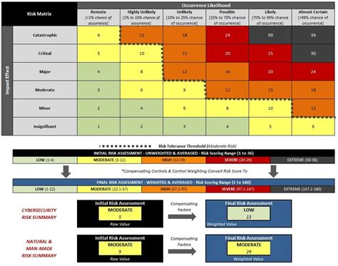 information security risk assessment template template