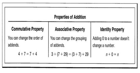 Properties Of Addition  Assignment Point