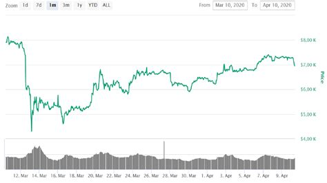 You can convert us dollar to other currencies from the drop down list. Bitcoin price with a sharp fell. BTC price went below 7 000 USD | Bitcoin News - Tokeneo
