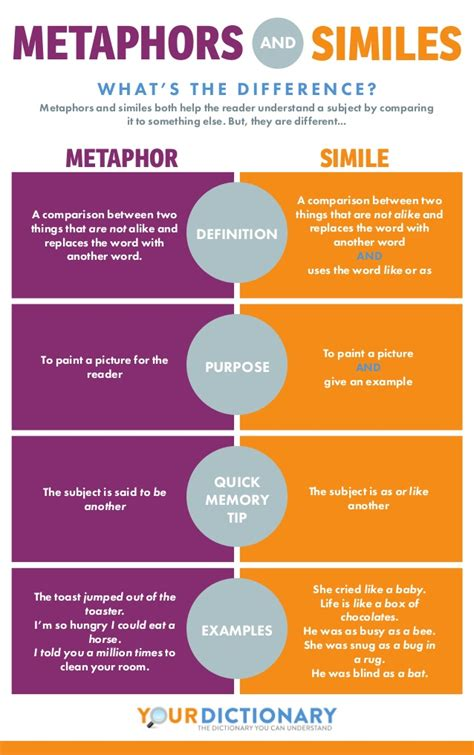 Difference Between Metaphors And Similes