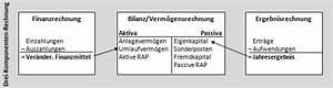 Rechnung Bestandteile : lexikon jahresabschluss doppischer ~ Themetempest.com Abrechnung