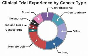 cancer research and biostatistics With how to get clinical research experience