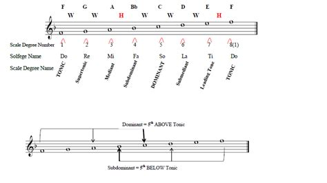 The function of notes (scale degree names). A Passion for Music Theory: What's in a Name?   Music theory, Theories, Names