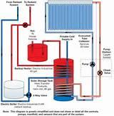 Solar Heating Hydronic Systems Photos