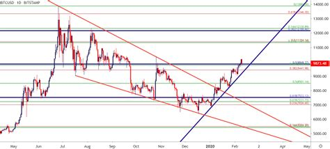 Daily chart as the price of bitcoin has climbed,. Gold Grinds at Resistance, Bitcoin Tests Above 10k to ...