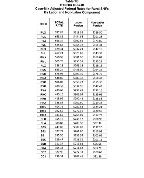Rugs Payment System by Federal Register Medicare Program Prospective Payment