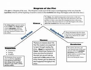 Structuring A Script