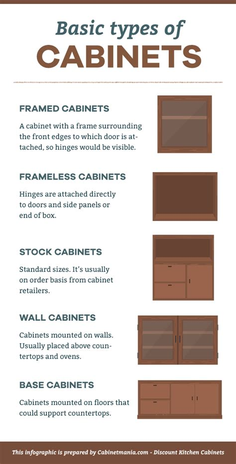types of cabinets basic types of kitchen cabinets cabinet mania