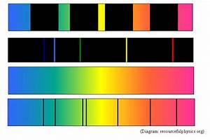 Emission Spectra Neon