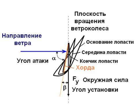 Оптимальный угол атаки в пропеллерном ветряке
