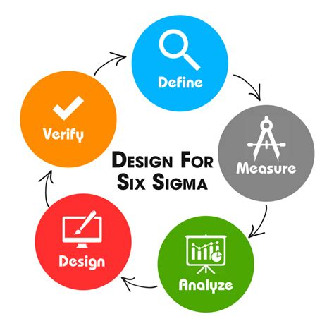 design for six sigma design for six sigma acuity institute