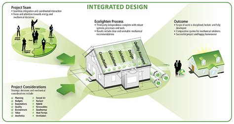 roadmap  integrated design home owners contractors