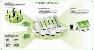 Roadmap To Integrated Design