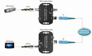 Fiber Optic Sdi Extender Set
