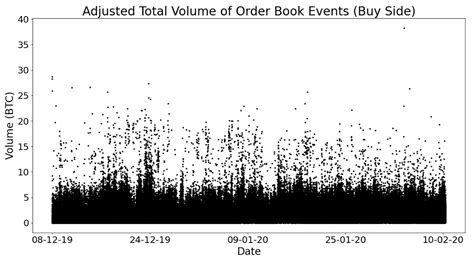 This is your gateway to the crypto universe. Finding hidden patterns in the Bitcoin order book   by ChainSlayer   ChainSlayer   Sep, 2020 ...