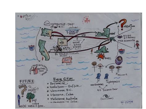 life map access schema assignment   art
