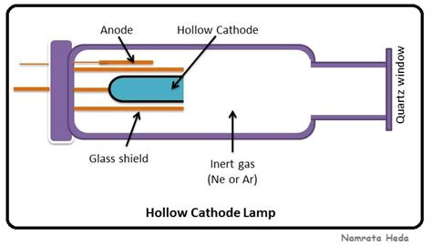 hollow cathode l in aas b for biology spectrophotometry atomic absorption