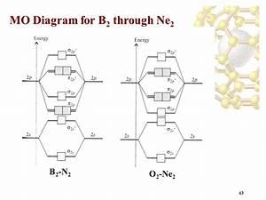 Molecular Orbital Diagram For Ne2
