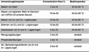 Molmasse Berechnen : anorganische s uren zum beizen von metallen 4 ~ Themetempest.com Abrechnung