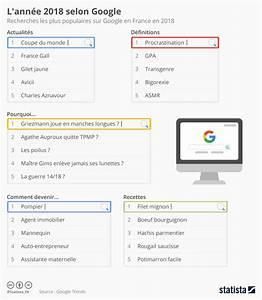 Les Mots Les Plus Recherchés Sur Google : infographie le top des recherches sur google pour 2018 neoproduits ~ Medecine-chirurgie-esthetiques.com Avis de Voitures