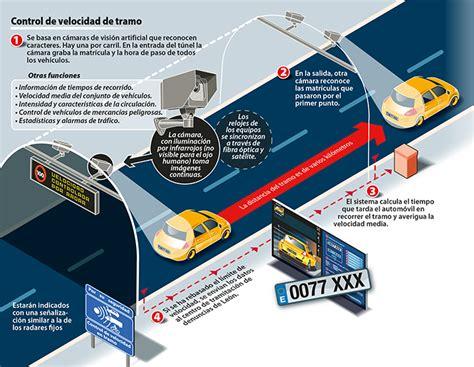Multas De Radar Por Qué Y Cómo Nos Cómo Funcionan Los Radares Que Controlan La Velocidad