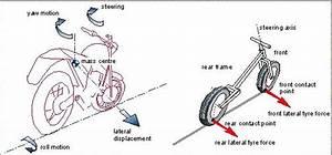 Chassis  Brake  Drivetrain