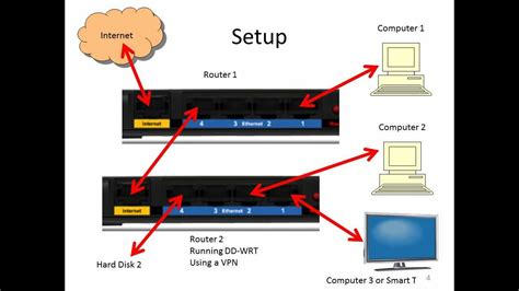 connect  routers   network  router  running