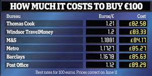 how you can get cheaper by haggling daily mail