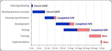 gantt chart  progress