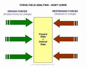 force field analysis leadinglearner With force field analysis diagram template
