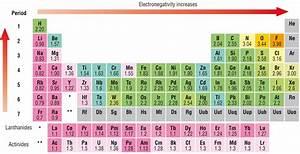 Ionization Chart Of Elements Electronegativity Chart List Of Electronegativity