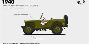 Watch the Jeep Evolve From Military Vehicle to Today's