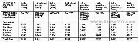 Volkswagen Gear Ratio Chart