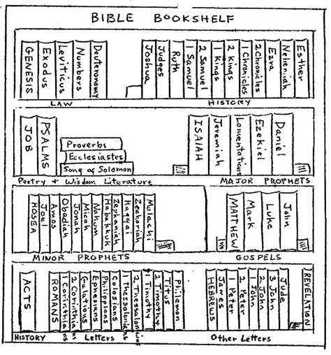 bible bookshelf coloring pages  place  color