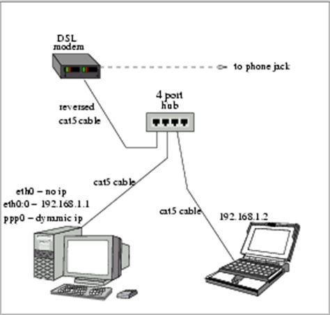 How Do Dsl Work Diagram by One Nic Nat Linux Journal