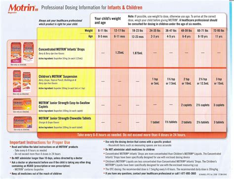 Motrin Dosage Chart Baby Pinterest Babies
