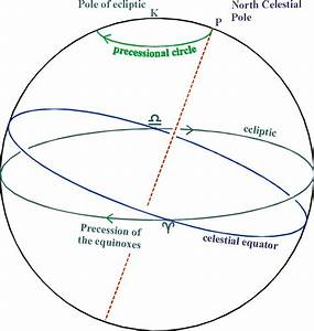 Positional Astronomy  Precession