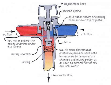 Mixing Valve Diagram by Technical Water Cylinders Valves And Controls Information