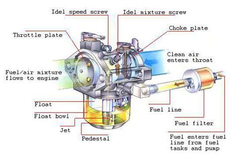 Two Cycle Carburetor Diagram by How Carburetor Works 187 Bikesmedia In