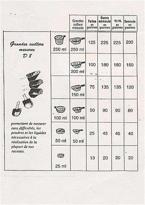 convertisseur mesures cuisine conversion ml gr ma cuisine tupperware