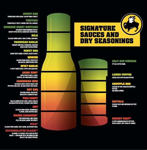 Buffalo Wild Wings Sauces Nutrition Facts - Nutrition Ftempo